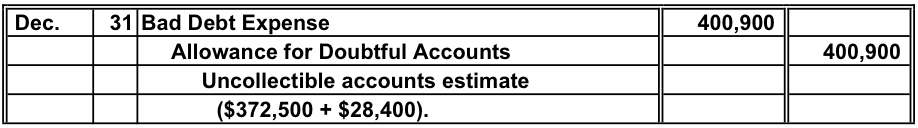 Accounting Questions and Answers: EX 9-12 Entry for
