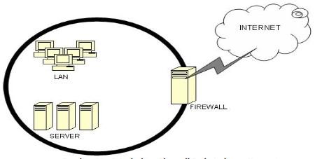 Arsitektur Jaringan pada Firewall