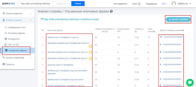 Как вывести сайт в ТОП поиска Яндекс, Google по запросу