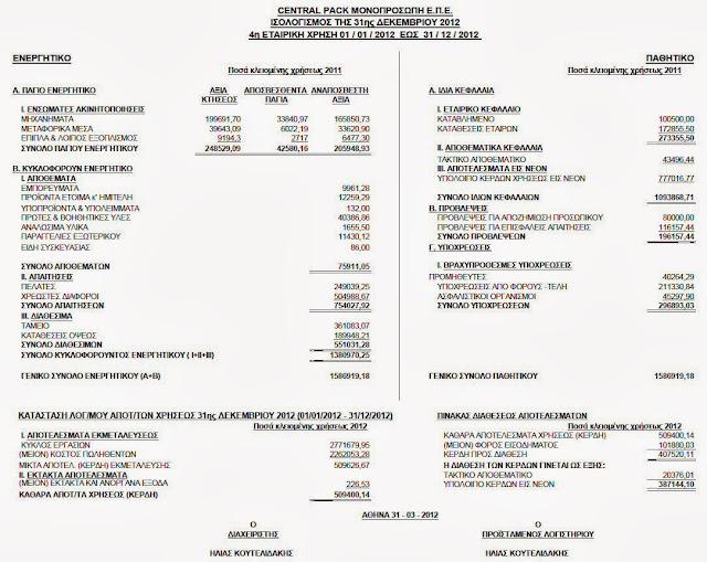 Ο ισολογισμός της Central Pack για το οικονομικό έτος 2012