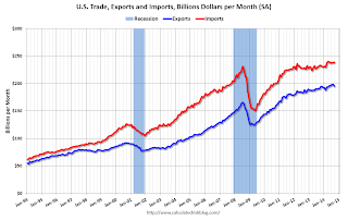 U.S. Trade Exports Imports