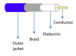 cctv coaxial cables