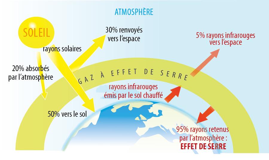 Sciences de la vie et de la terre huahine l 39 effet de serre - Qu est ce qui provoque une fausse couche ...