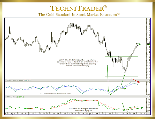 MetaStock chart example showing a common momentum run action - technitrader