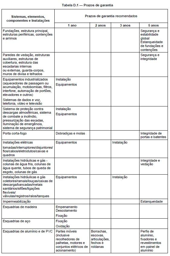 PERÍCIAS E LAUDOS - FLORIANÓPOLIS/SC: GARANTIA LEGAL - Estão ...
