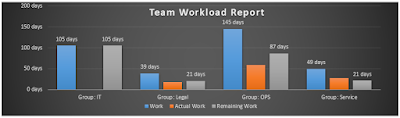 Resource Work Load Report