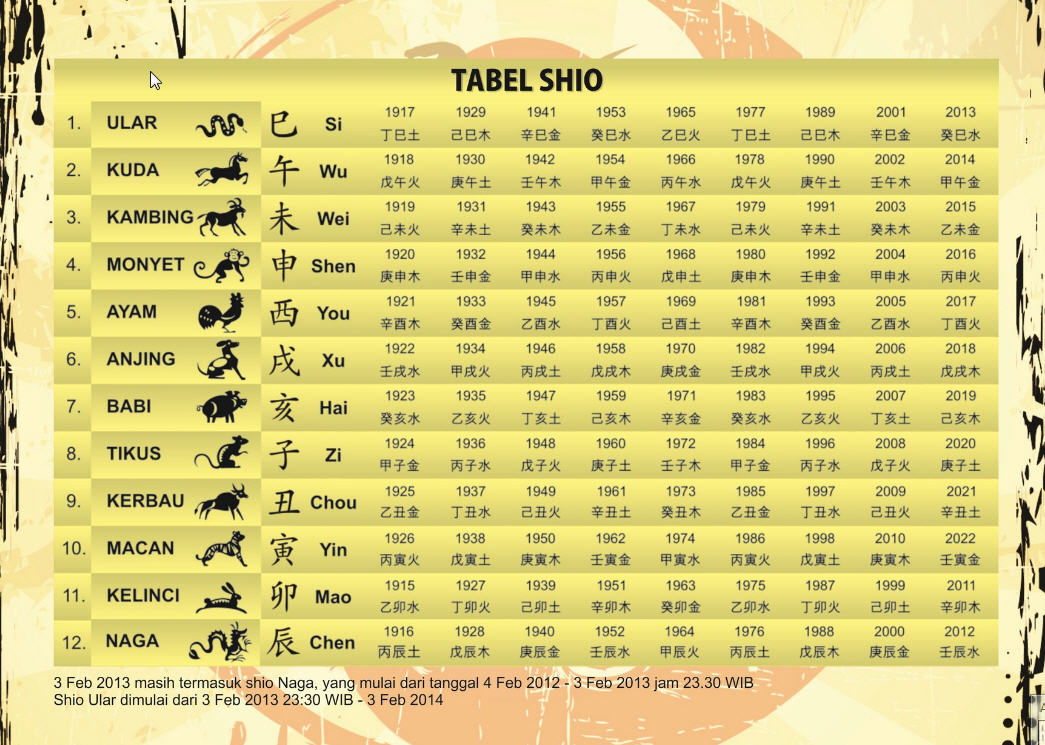 Kalendar FengShui by Gunadi Wwidjaja: Tabel Shio