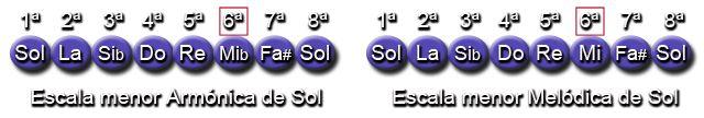 Notas Escalas menor Armónica y Melódica (Sol - G)