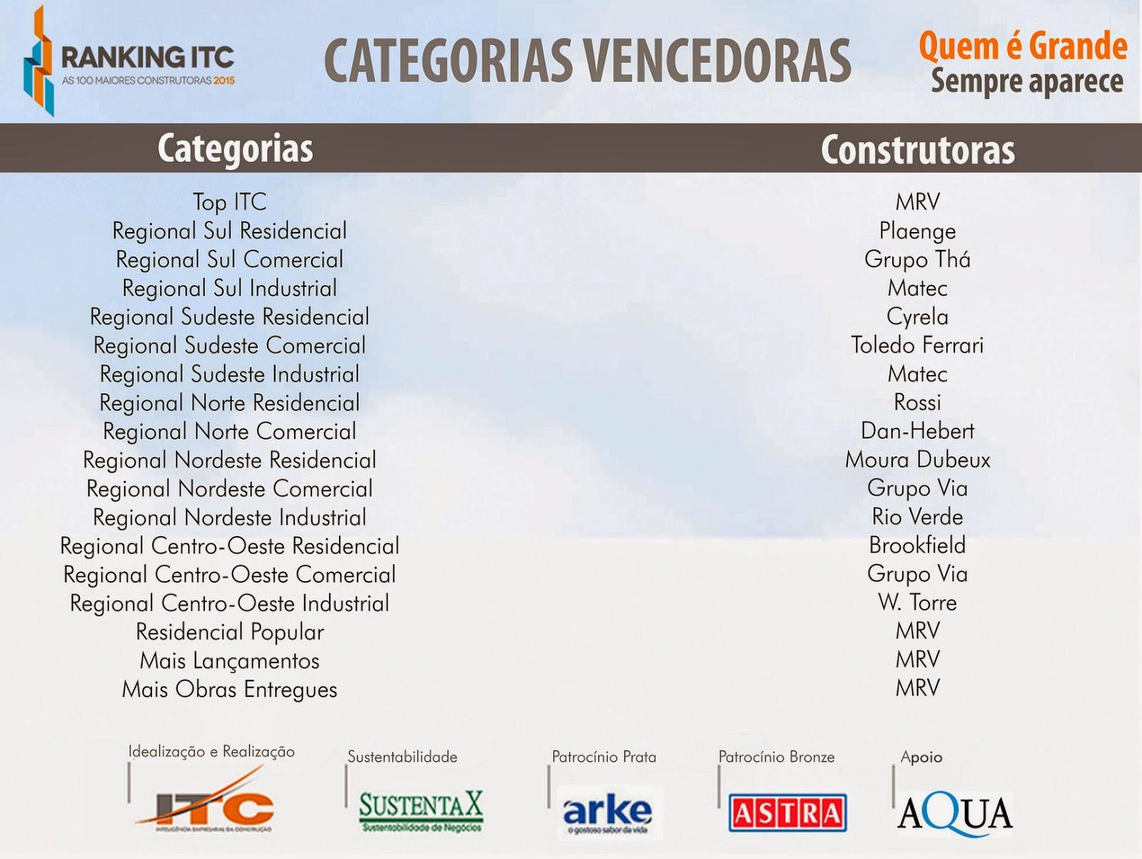maiores construtoras do Brasil por categoria