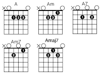 A7 Am7 Amaj7 chord gitar kunci gitar