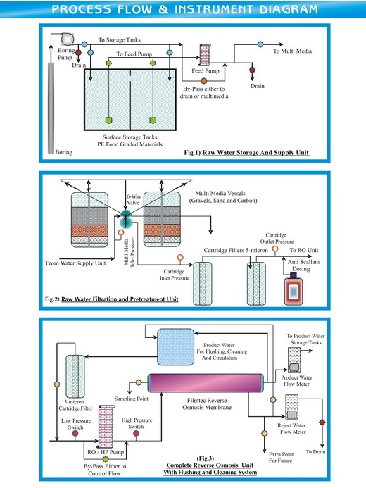 How to Start a Water Refilling Station