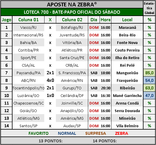 LOTECA 700 - BATE-PAPO OFICIAL DO SÁBADO 07