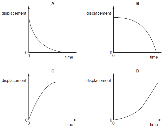 Image result for displacement vs time graph represents