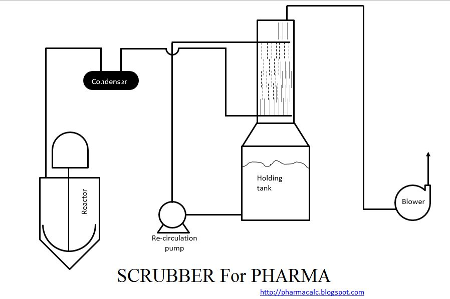Pharma Engineering How To Design A Scrubber Packed Column Updated As On 07 02 2020