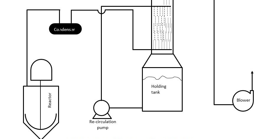 Pharma Engineering: [How To] Design a Scrubber [ Packed column ]