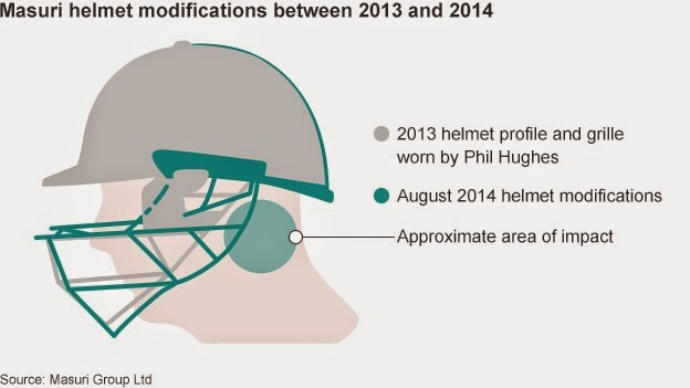 Helmet used by Phil Hughes compared to 2014 helmet