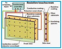 Resistive Touchscreen adalah