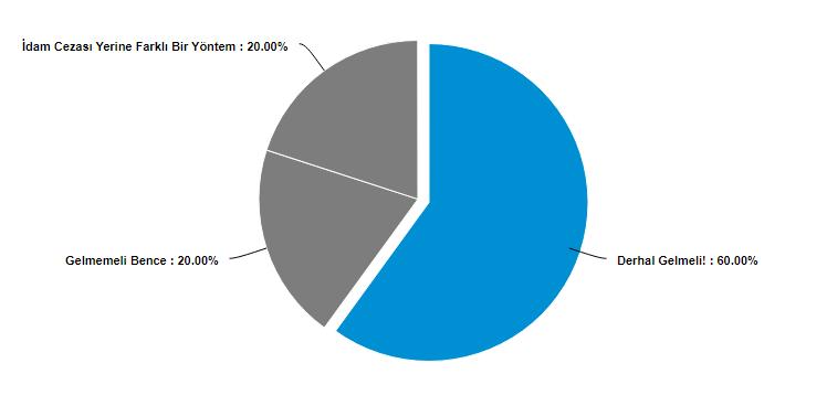 İdam cezası için anket