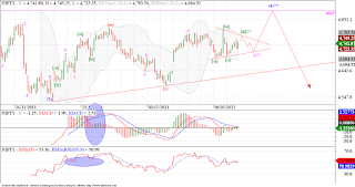 Nifty possible triangle formation on the cards!