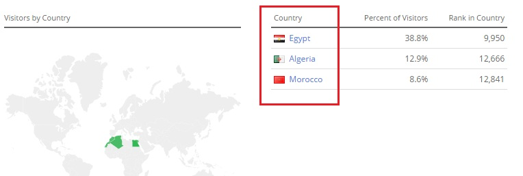 مصر الجزائر والمغرب هي الاكثر زيارة للمدونة
