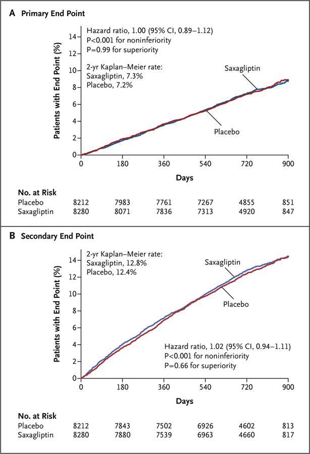 eficacia y seguridad de las terapias basadas en incretina en pacientes con diabetes mellitus tipo 2