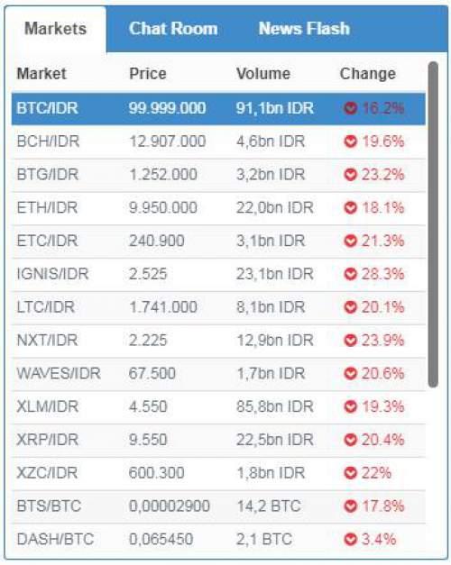 cerita sukses trading bitcoin