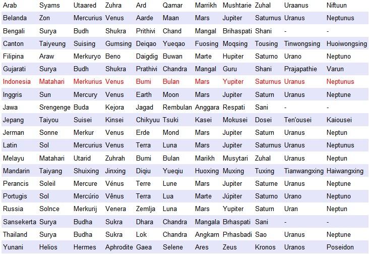 Planet Dalam Berbagai Bahasa Bayoe San
