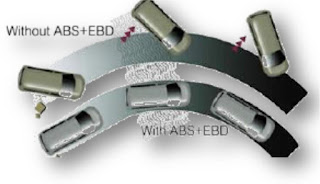 ABS-EBD-Ertiga-Diesel