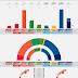 NORWAY · Opinion poll 13/05/2020: R 3.7% (2), SV 6.6% (12), Ap 26.7% (49), Sp 12.0% (22), MDG 5.6% (10), V 2.7% (2), KrF 3.6% (3), H 28.3% (52), FrP 9.6% (17)