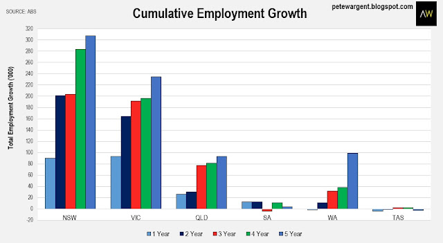 part time employment and effects on australian Are there institutional differences in the earnings of australian higher education graduates other controls are included for sector of employment, part-time work.