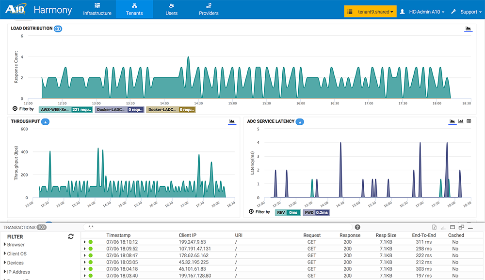 A10 brings container-native load balancing and analytics for