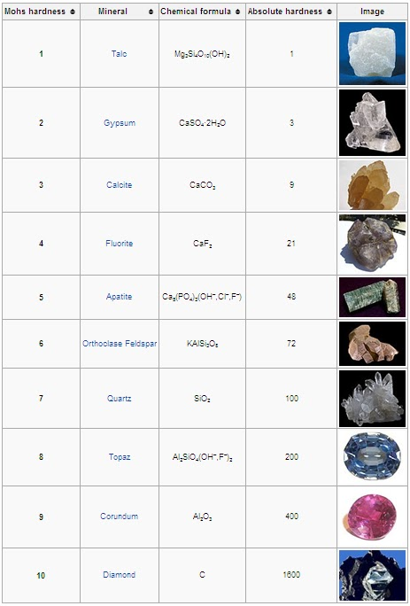 Jaka Gems Lapidary Terms Explained Mohs Scale Of Mineral