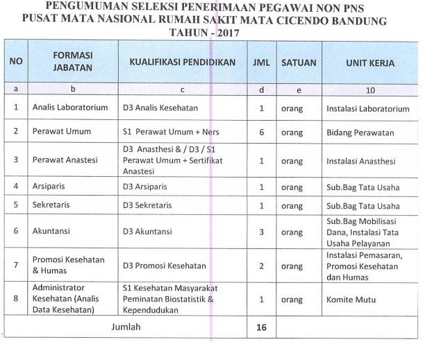 Lowongan kerja Non PNS Rumah sakit Mata Cicendo Bandung