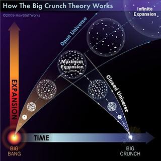 Acerca del Big Bang y el final del Universo. - ForoCoches