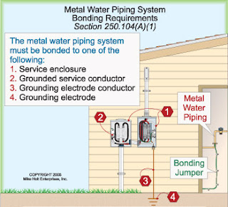 Video: Tutorial for Grounding and Bonding System According to National Electrical Code