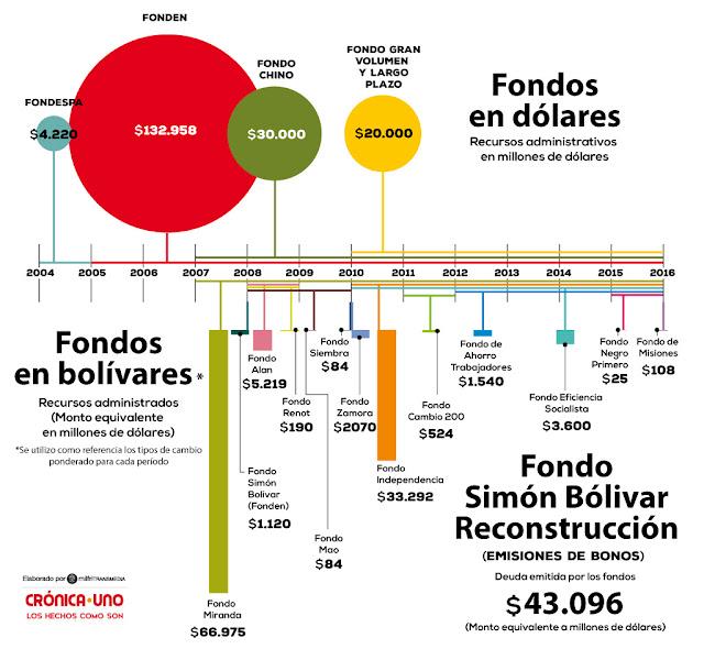 Gobierno ha manejado $302 millardos con diferentes fondos