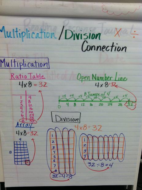 Kortlever Room 9 Multiplication Division Strategies