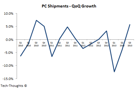 PC Shipments - QoQ Growth