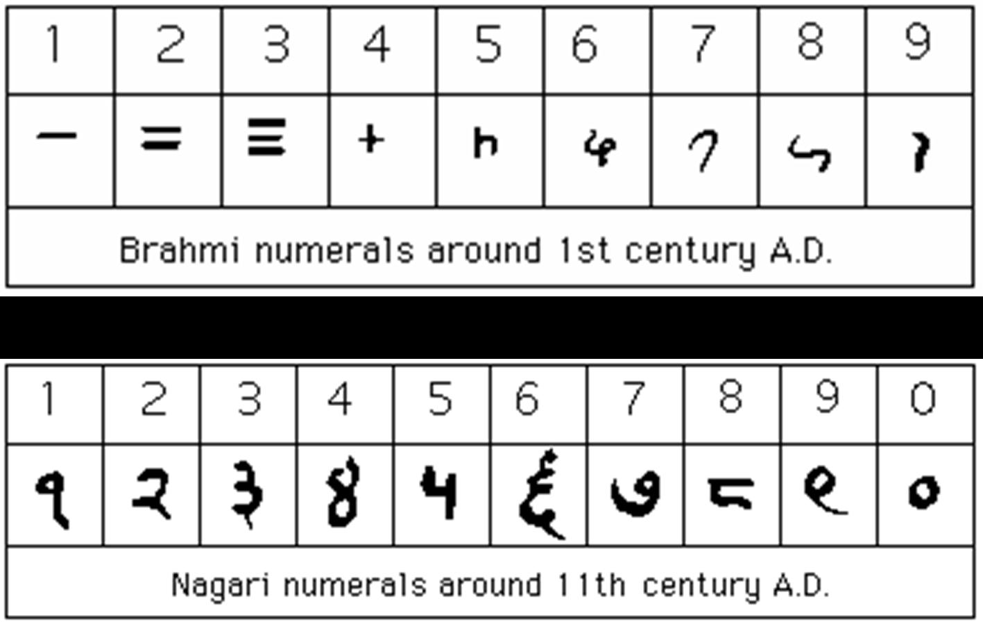 Numeros romanos del 1 al 1999 cadillac