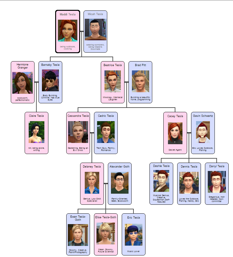 Beautiful Sims 3 Legacy Families – Daily Motivational Quotes