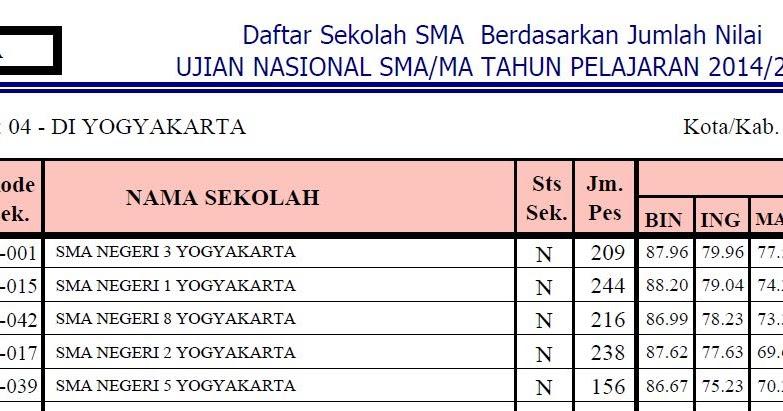 Ranking Sekolah Sma Se Kota Yogyakarta Berdasarkan Hasil Nilai Un 2015 Giri Widodo