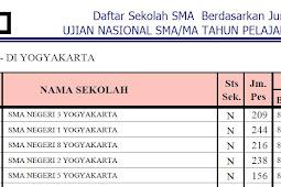 Ranking Sekolah SMA Se Kota Yogyakarta berdasarkan hasil nilai UN 2015