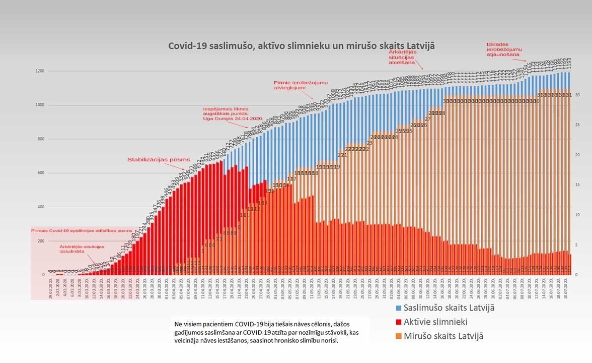 Grafiks ar Covid-19 saslimušo un mirušo skaitu valstī 21.07.2020.