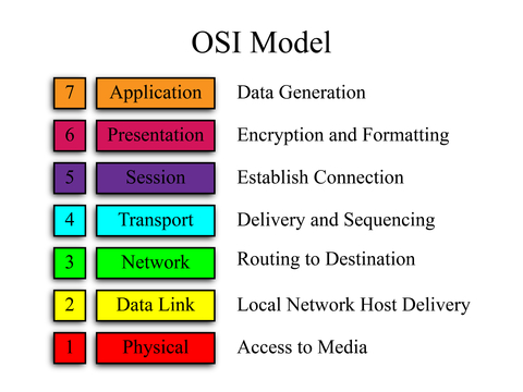 iso-osi 7-layer multilevel structures essay