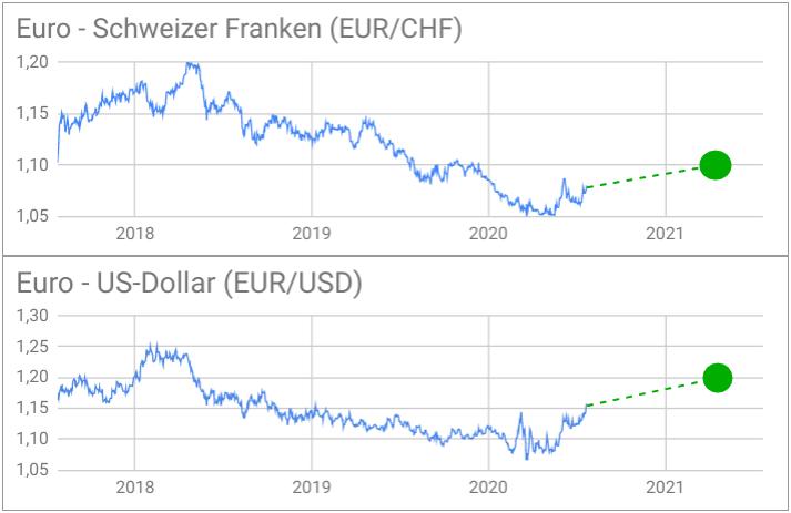 Wechselkursdiagramme EUR/CHF-Kurs und EUR/USD-Kurs mit Prognosen 2021
