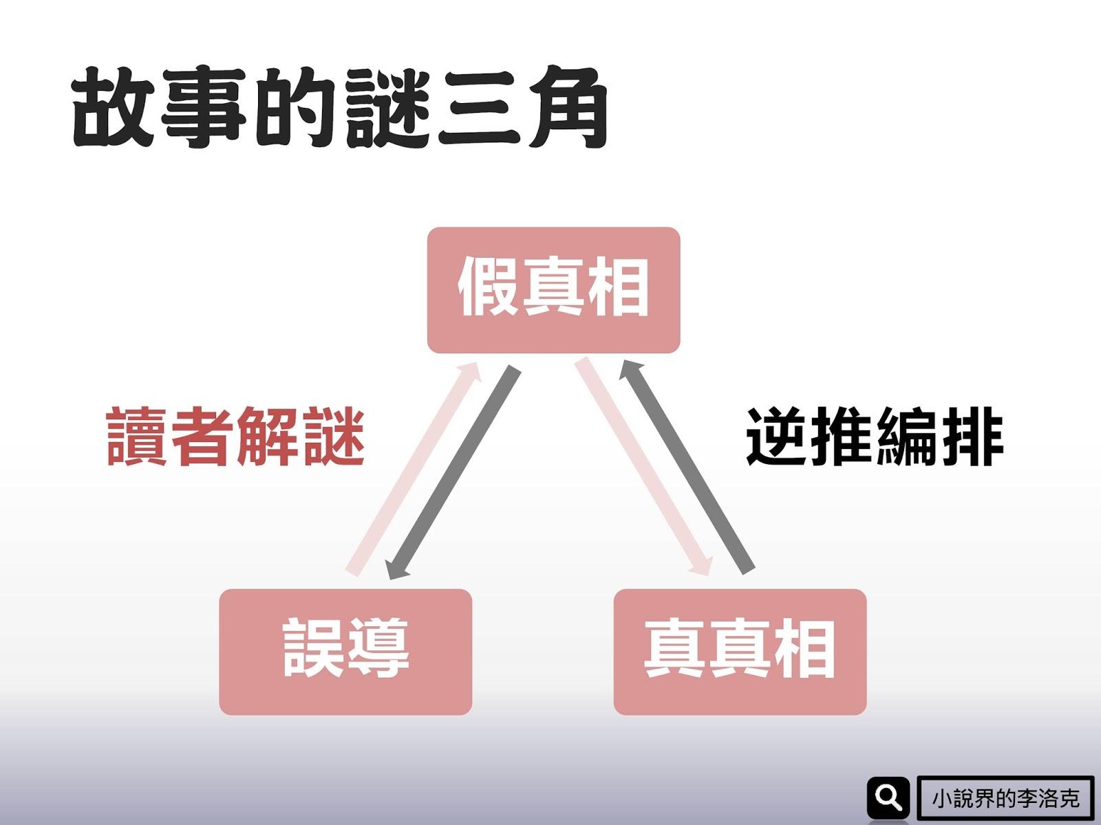 【編劇教學】獨門密技!故事的謎三角