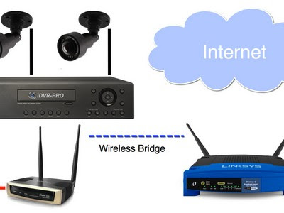What is connectivity of The advantages of CCTV Wireless?