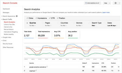 Meningkatkan CTR Di Hasil Pencarian Google