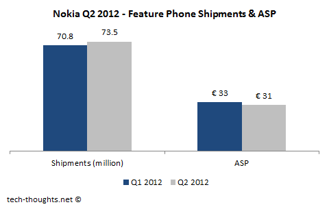 Nokia Feature Phones