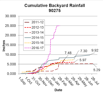 Rainfall totals in 90275 2011/2012 to 2016/2017